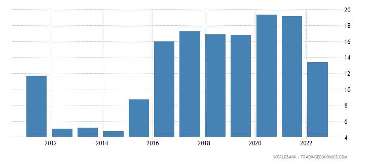 brazil unemployment with intermediate education female wb data