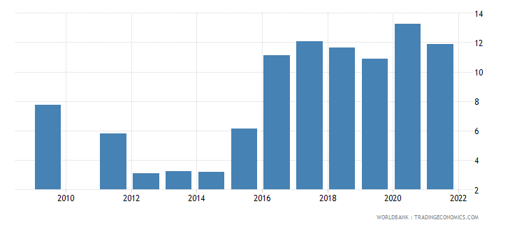 brazil unemployment with intermediate education male wb data