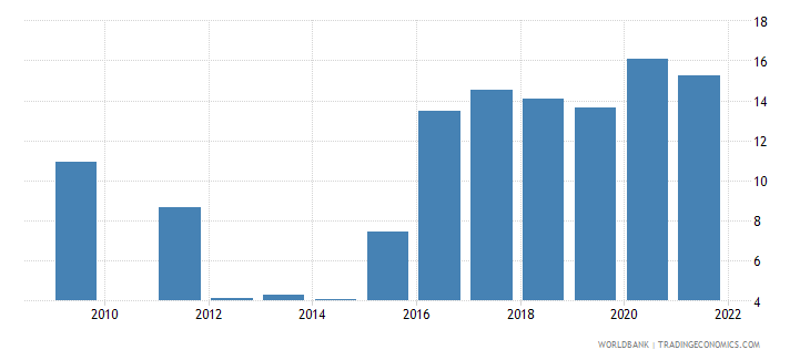 brazil unemployment with intermediate education percent of total unemployment wb data