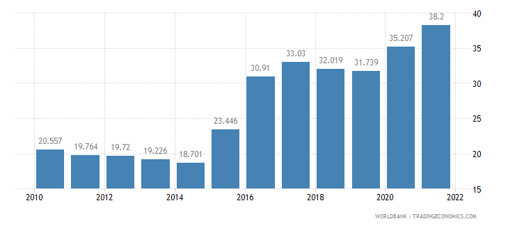 brazil unemployment youth female percent of female labor force ages 15 24 wb data