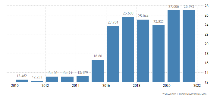 brazil unemployment youth male percent of male labor force ages 15 24 wb data