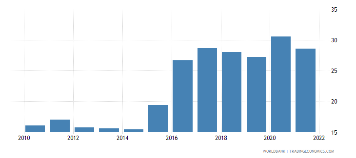 brazil unemployment youth total percent of total labor force ages 15 24 national estimate wb data