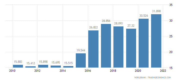 brazil unemployment youth total percent of total labor force ages 15 24 wb data