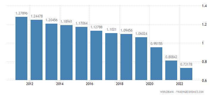 brazil urban population growth annual percent wb data