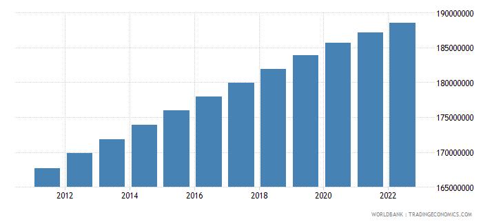 brazil urban population wb data