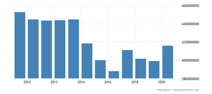 brazil use of imf credit dod us dollar wb data