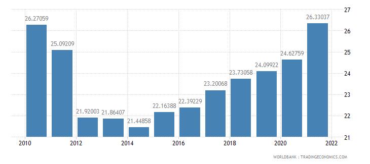 brazil vulnerable employment female percent of female employment wb data