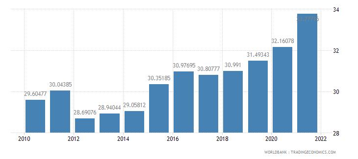 brazil vulnerable employment male percent of male employment wb data