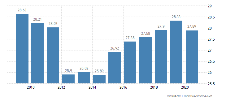 brazil vulnerable employment total percent of total employment wb data