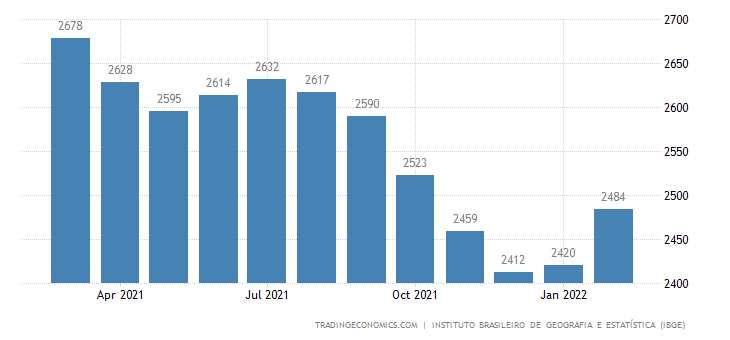 Brazil Real Average Monthly Income in Manufacturing