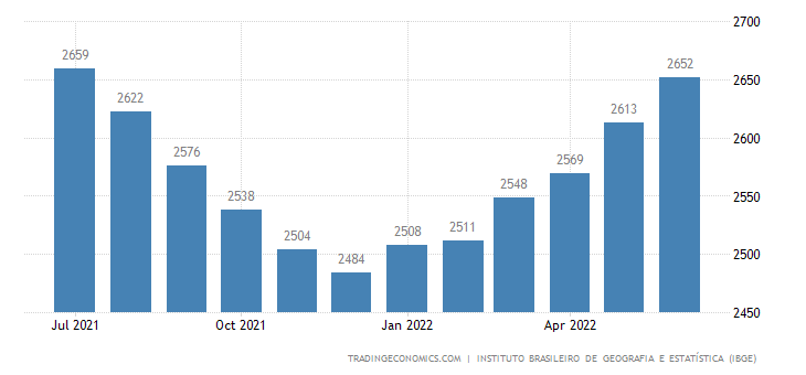 Brazil Real Average Monthly Income | 2019 | Data | Chart | Calendar