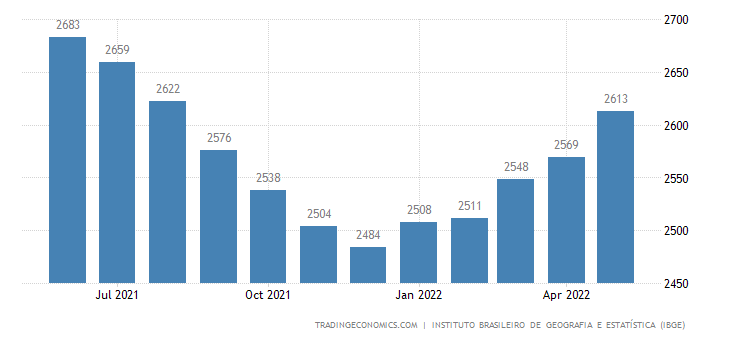 Brazil Real Average Monthly Income