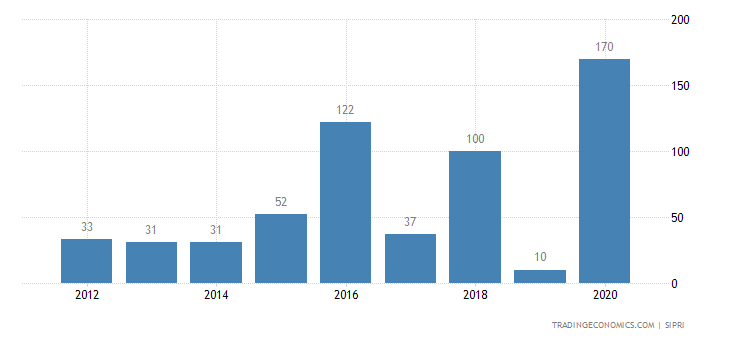 Brazil Weapons Sales