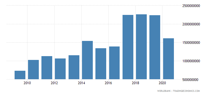 brazil workers remittances and compensation of employees paid us dollar wb data