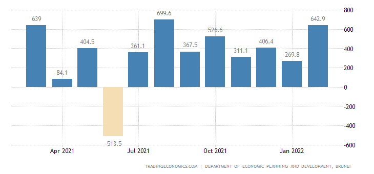 Brunei Balance of Trade