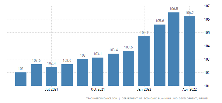 Brunei Consumer Price Index Cpi