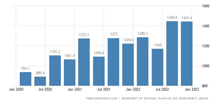 Brunei Consumer Spending