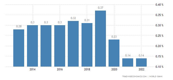 Deposit Interest Rate in Brunei