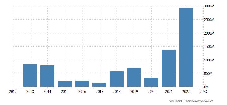 brunei exports australia