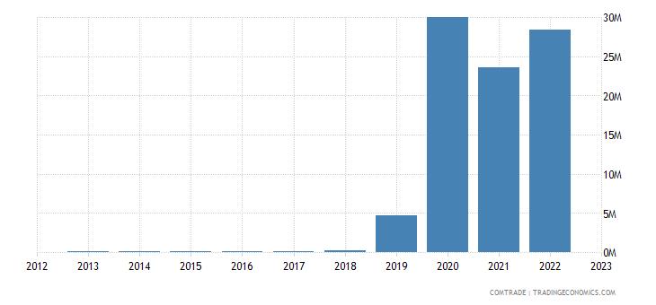 brunei exports bangladesh