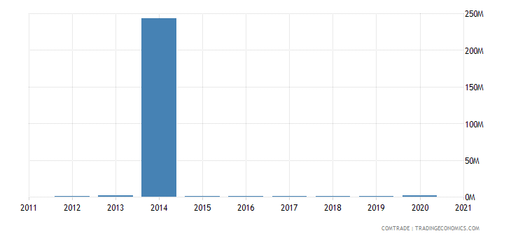brunei exports canada