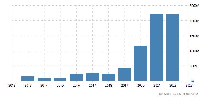 brunei exports china