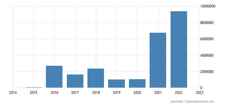 brunei exports curacao