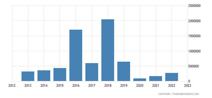 brunei exports france