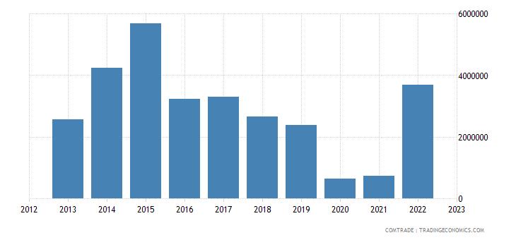brunei exports germany