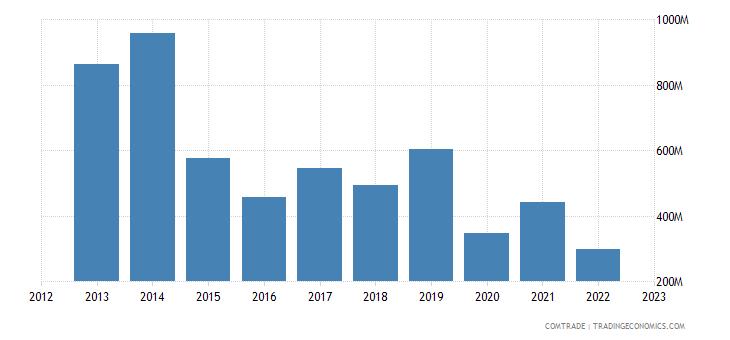 brunei exports india