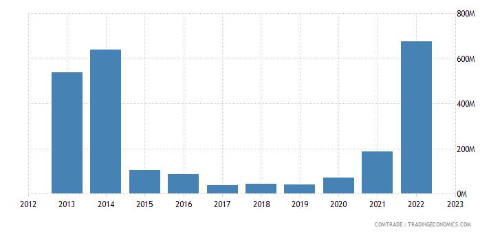 brunei exports indonesia
