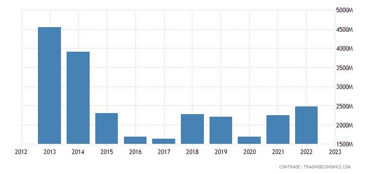 brunei exports japan