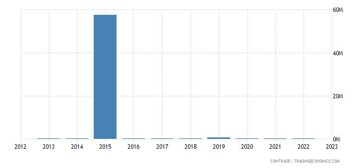 brunei exports kuwait