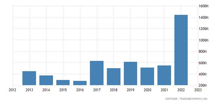 brunei exports malaysia