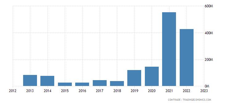brunei exports philippines