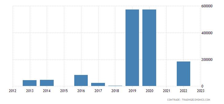 brunei exports poland