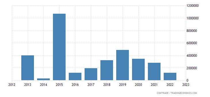 brunei exports qatar