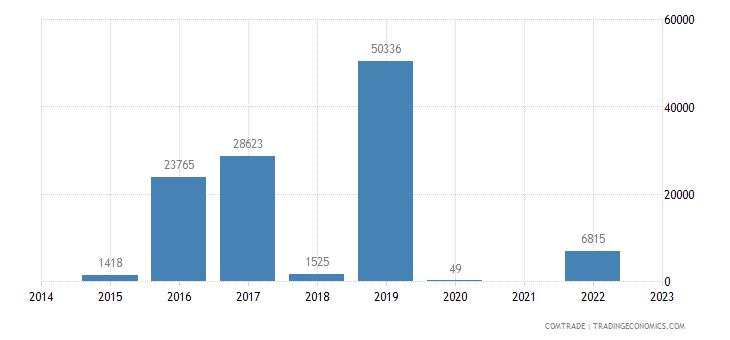 brunei exports romania