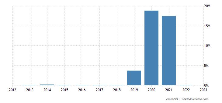 brunei exports sri lanka