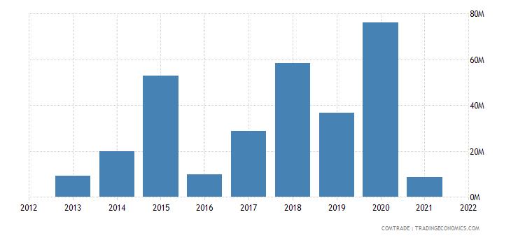 brunei exports united states