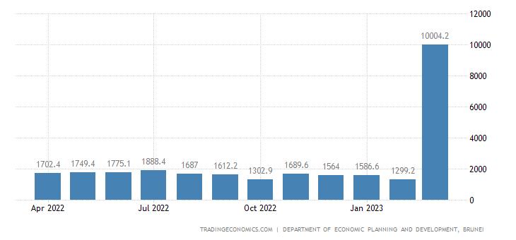 Brunei Exports