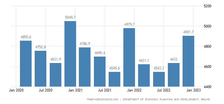 Brunei GDP Constant Prices