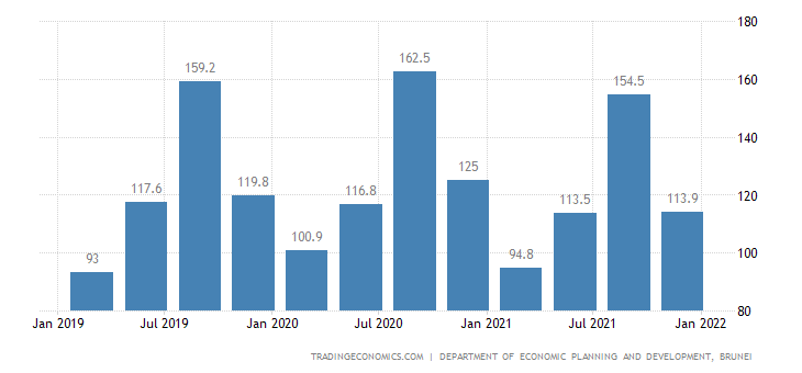 Brunei GDP From Construction