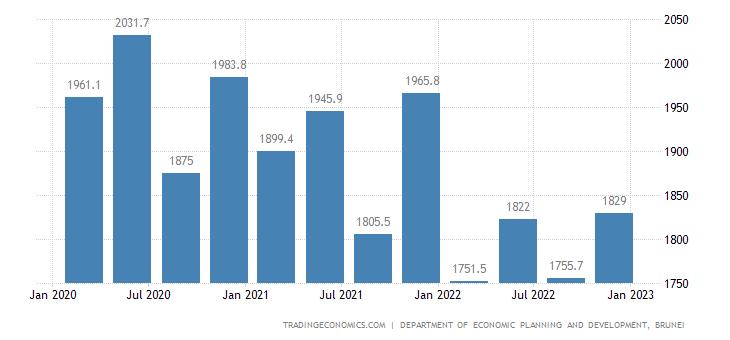 Brunei GDP From Mining