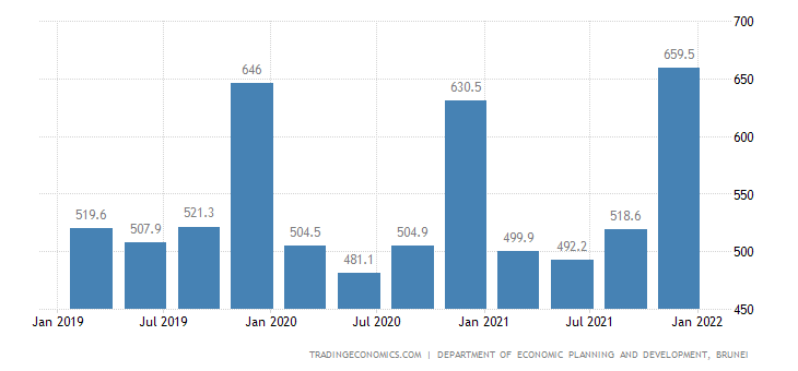 Brunei GDP From Public Administration