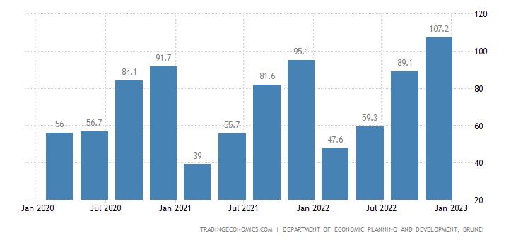 Brunei GDP From Transport