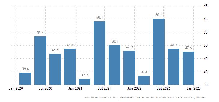 Brunei GDP From Utilities
