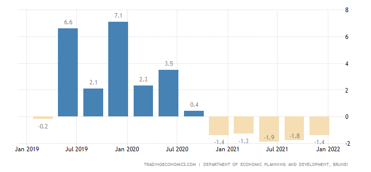 Brunei GDP Annual Growth Rate | 2019 | Data | Chart