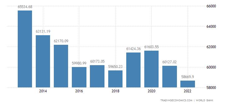 Brunei GDP per capita PPP