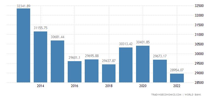 Brunei GDP per capita